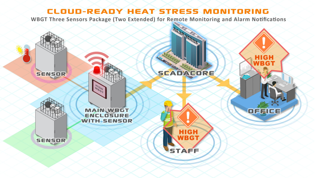 Multi-Sensor Heat Stress Monitoring Package with Cellular Communication