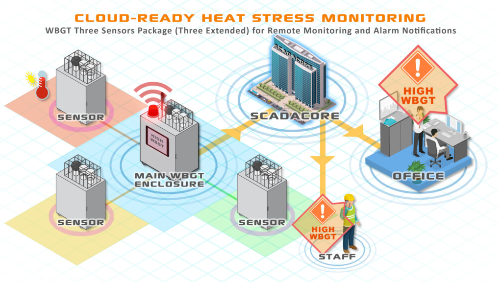 Cloud-Ready WBGT Heat Stress Monitoring with Multiple Sensors for Multiple Locations