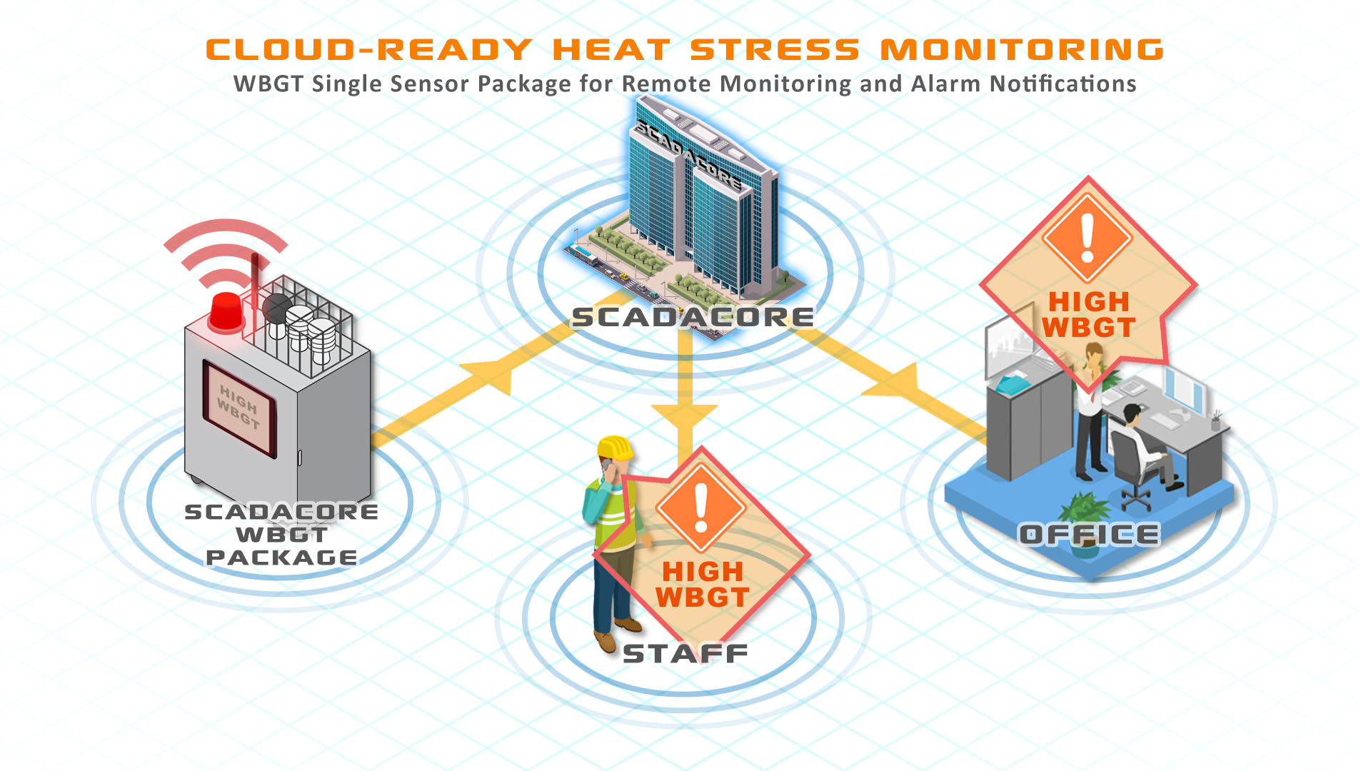 Cloud-Ready WBGT Heat Stress Monitoring for HSE, Manufacturing, and Military