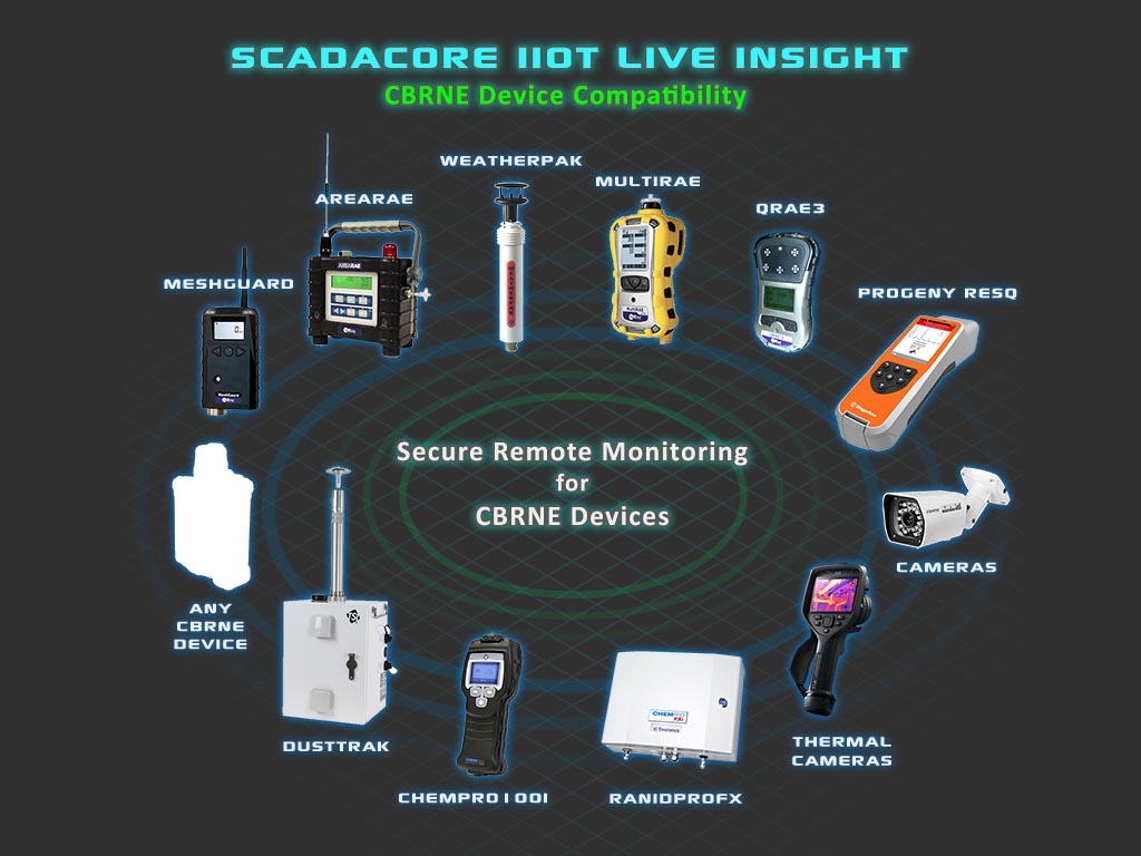 Vendor-agnostic CBRNE monitoring - works with RAE, TSI, Smiths Detection, and More